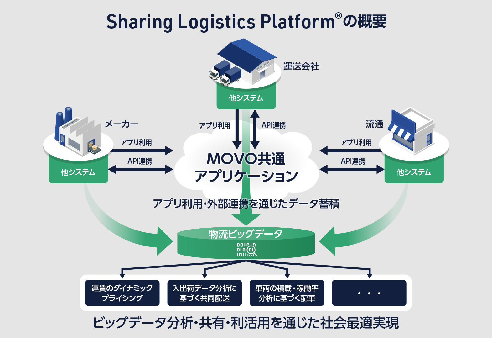 https://movo.co.jp/movowp/wp-content/uploads/Sharing-Logistics-Platform2x.png